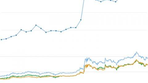 仮想通貨モナーコインのチャート表