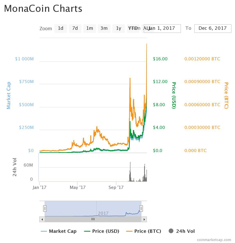MonaCoin Charts